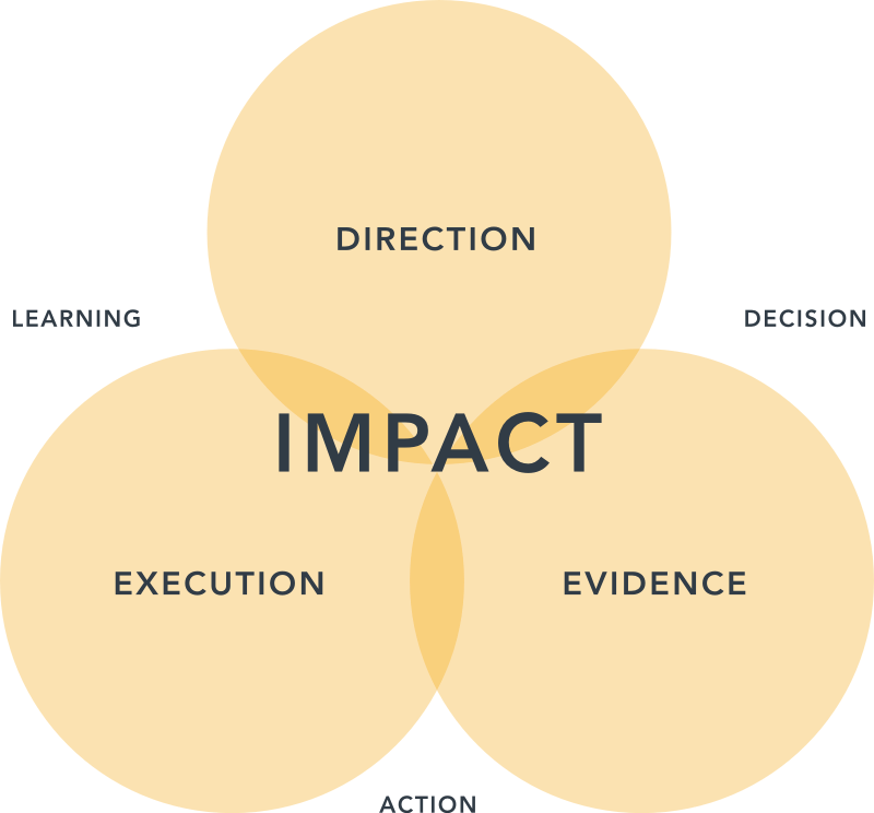 Impact, execution, direction, and evidence strategies